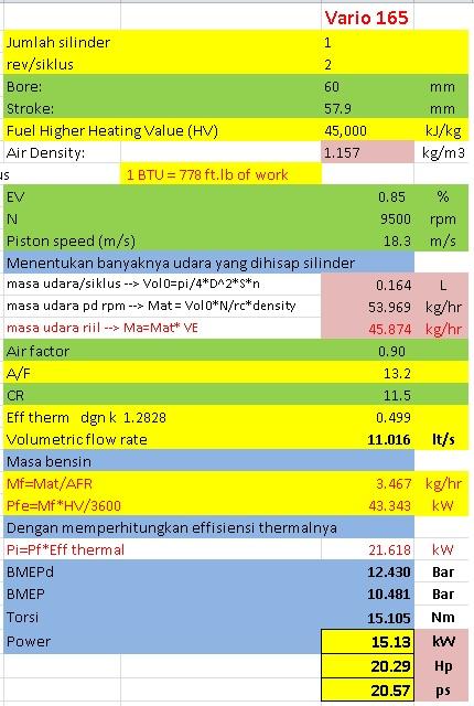 variabel performa vario 165 std