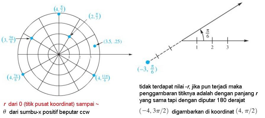 10-5 polar coord fig2