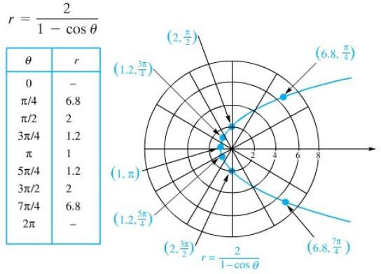 10-5 polar coord fig4