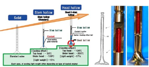hollowvalve effec