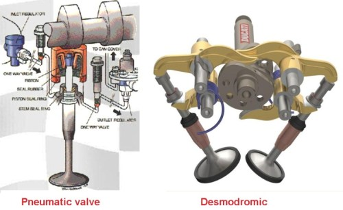 pneumatic vs desmodromic valve