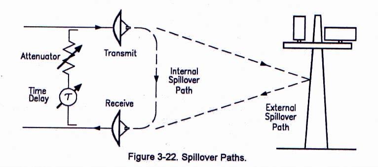 fig 3-22 spillover