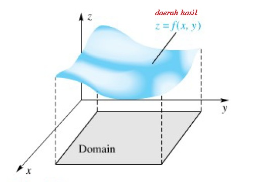 fungsi 2var domain n range