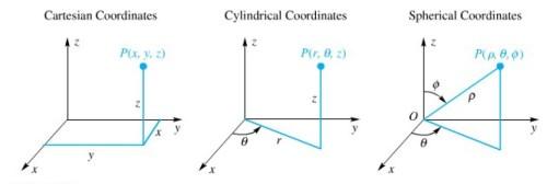 sistem koordinat 3d