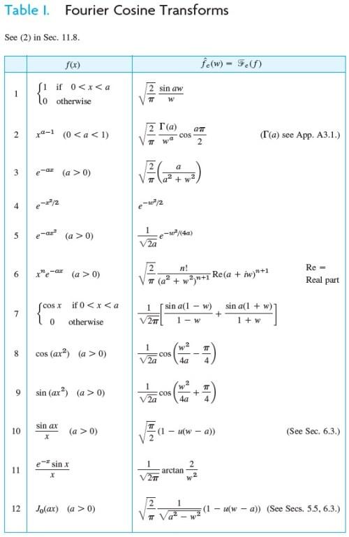 TF cosinus table