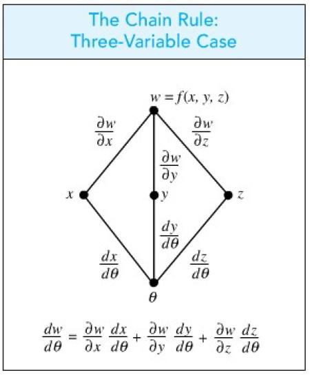 aturan ratai 3 variabel