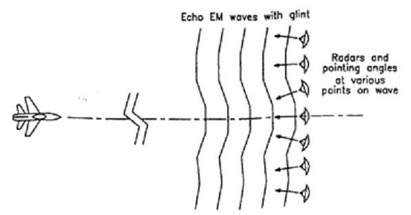 fig 4-27 complex glint