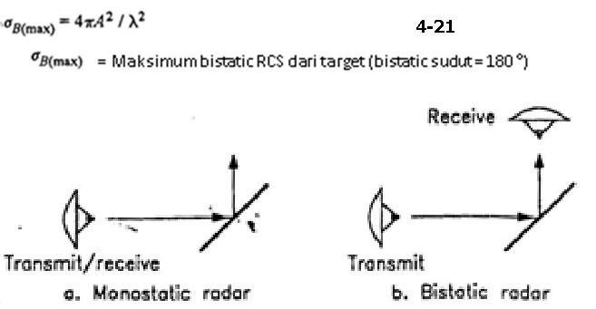 fig 4-30 bistatic rcs eq 4-21