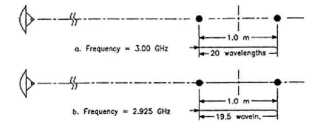 fig 4-5 rcs freq