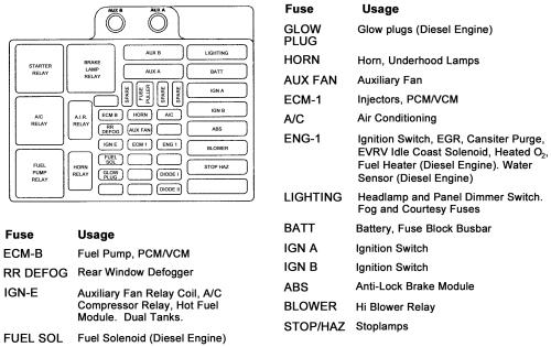 98 blazer fuse diagram  wiring diagram conductorwindowa