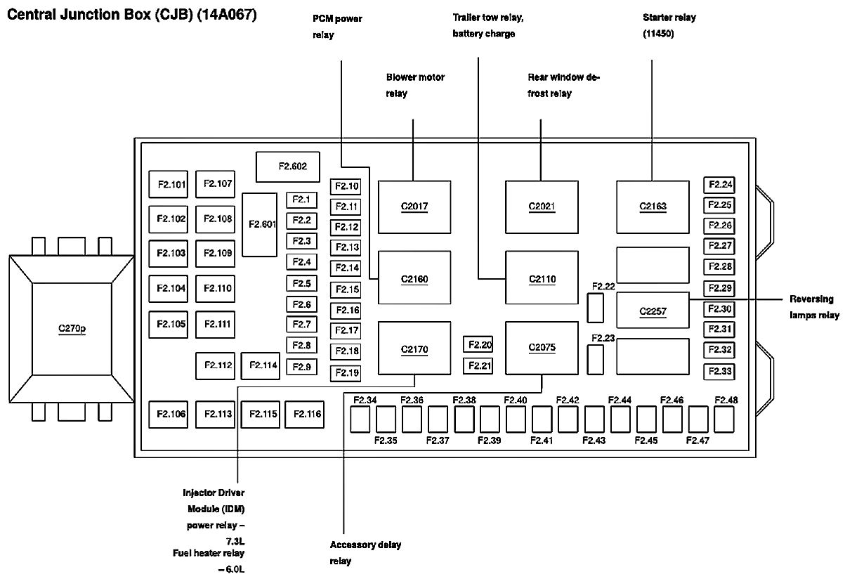 Ford F250 5 4l Fuse Box Diagram