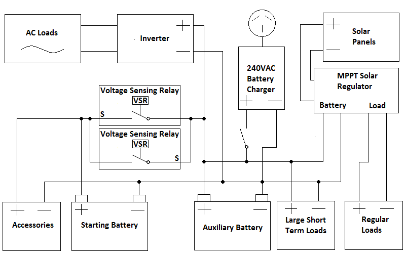 Wire Dual Battery Isolator further Dual Battery Isolator Wiring Diagram further Design Guide For 12v Systems Dual Batteries Solar Panels And Inverters as well Sure Power Battery Isolator Wiring Diagram also Battery Isolator Wiring Diagram 200   Relay Car Battery Fuse Holder Battery Isolator Relay Ignition 12v Chassis Ground. on noco battery isolator wiring diagram
