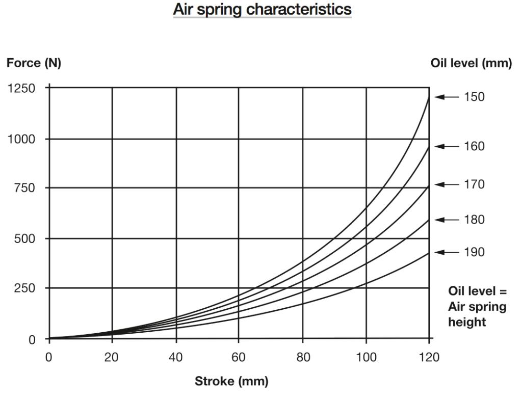 Gráfico que muestra la progresividad de la cámara de aire en función del nivel de aceite en su interior.