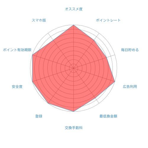 i2iポイントの評価
