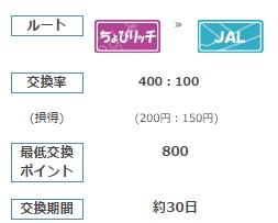 ちょびリッチ-JALの交換ルート