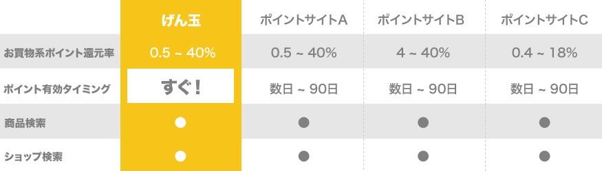 gendama-point-yuukoukigen (1)