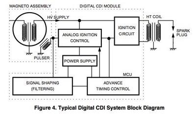 CDI  Circuit Breaker  Revlimiter  Cutoff Switch