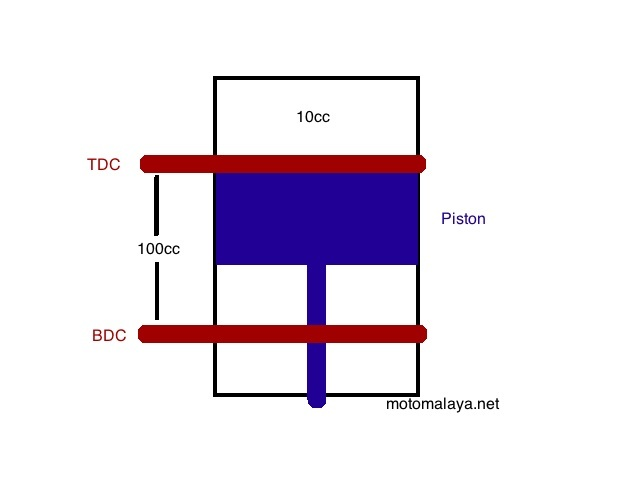 Compression Ratio: What is it and why you should know