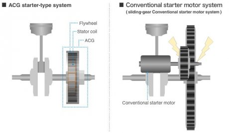 Honda vario 125i with acg system super silent starter motomalaya acg asfbconference2016 Images