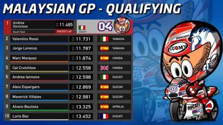 hasil-kualifikasi-gp-malaysia-2016