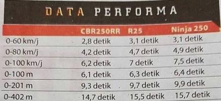 performa-cbr250rr-ninja-250-r25