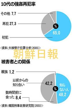 韓国のレイプ犯罪数