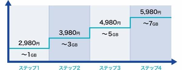 ドコモギガライト詳細