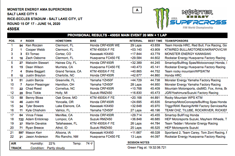 450 SX RESULTS