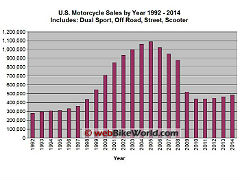 us-motorcycle-sales-1992-to-2014