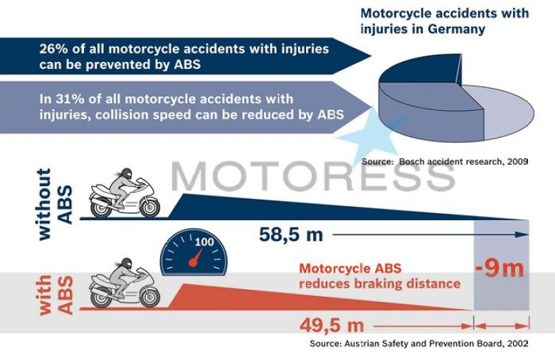 The Technique of Braking with Anti Lock Braking Systems (ABS) MOTORESS