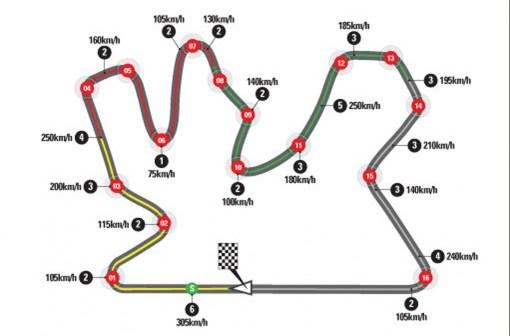 MotoGP van Qatar