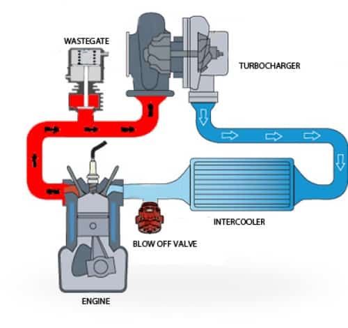 turbocharger working and install position