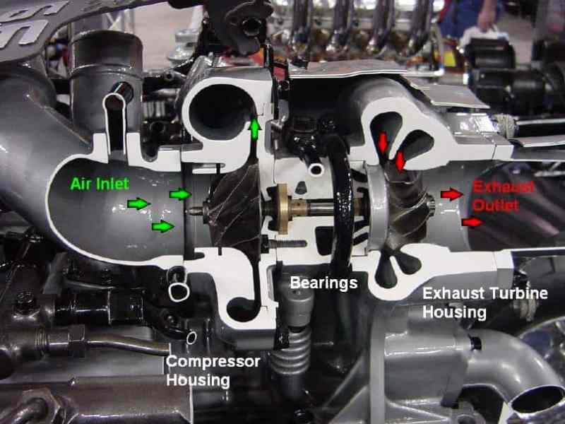 Turbocharger internals
