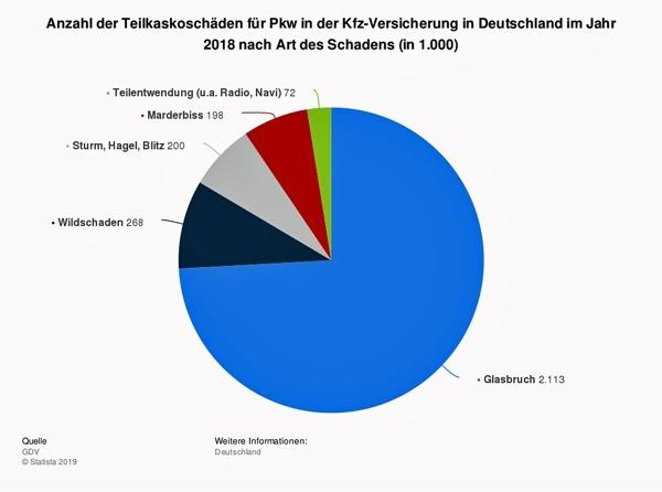 wildunfall mit dem motorrad ist ein grosses risiko: statistik der teilkaskoschaeden fuer pkw in deutschland 2018