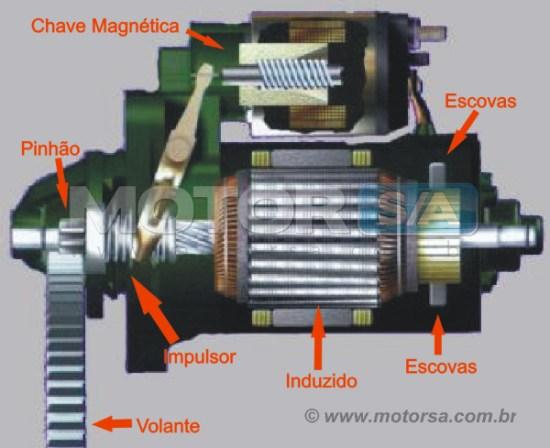 Motor de Arranque - componentes - Motor S/A