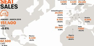 Volume de vente SEAT à travers le monde