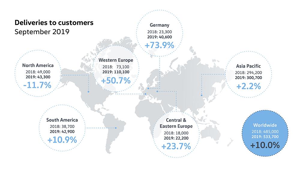 Rise in deliveries for Volkswagen Passenger Cars in September