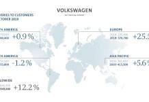 Livraisons solides en octobre pour le Groupe Volkswagen