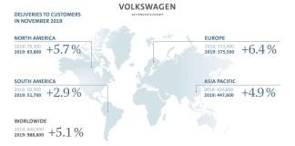 Volkswagen Group - Ventes novembre