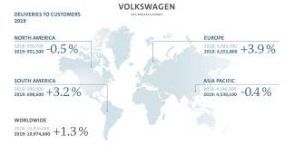 Groupe Volkswagen - livraisons 2019