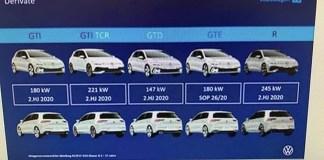 Volkswagen GOLF 8, motorisations officiels des versions GTI, GTI TCR, GTD, GTE et R