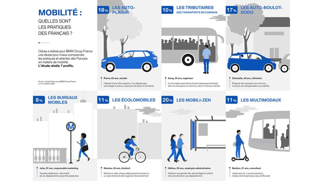Etude Odoxa – BMW sur la mobilité : Les Français bienveillants avec la voiture, pragmatiques avec la mobilité.
