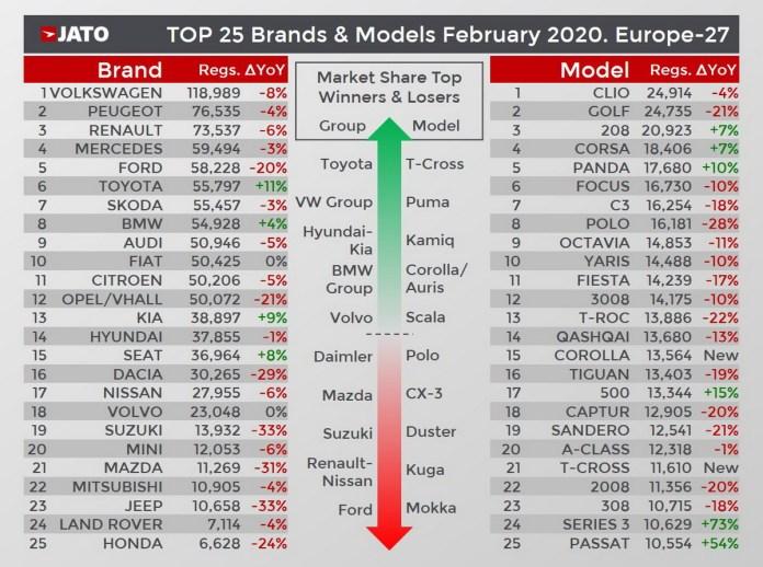 JATO- février 2020 - marché européen