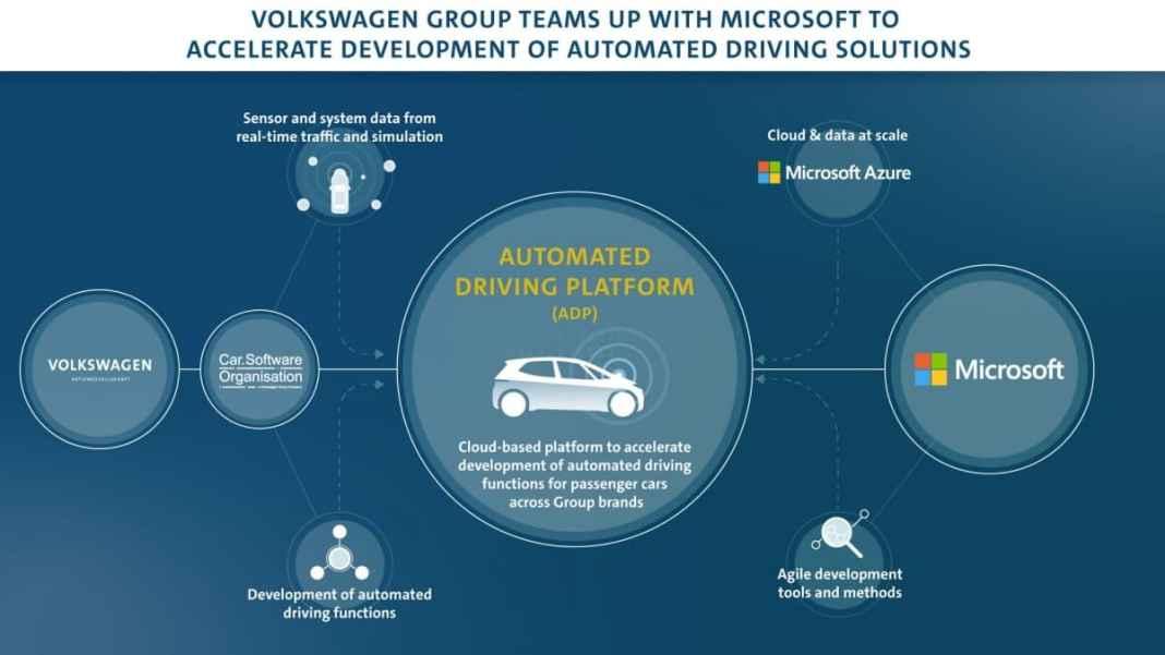 Volkswagen & Microsoft