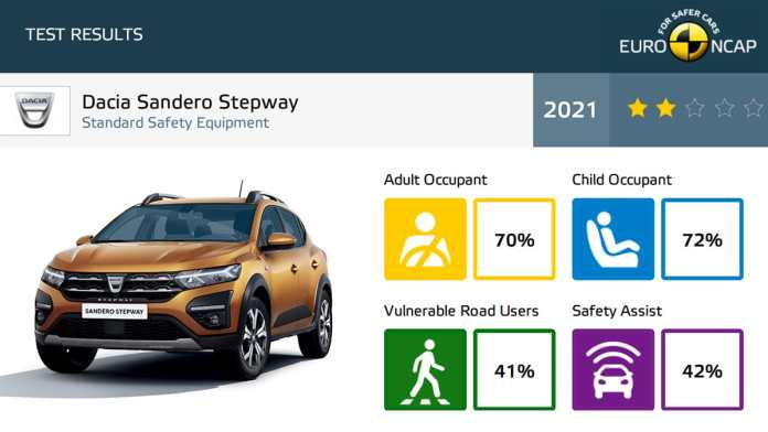 Nouvelle Dacia Sandero mise au ban par l'EURO-NCAP