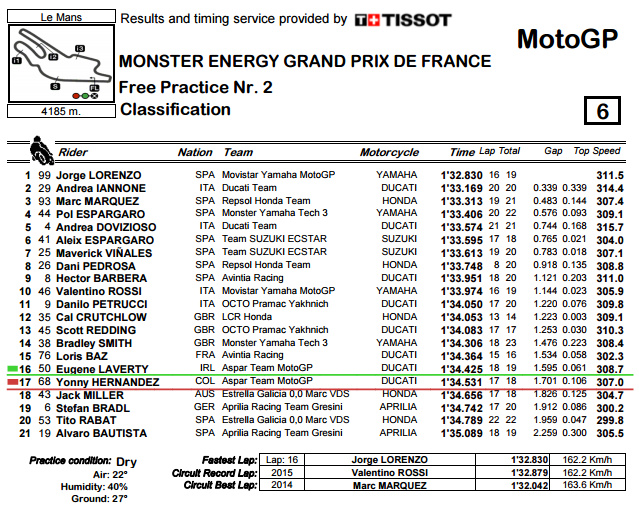 Classification.pdf - LeMans FP2.bmp