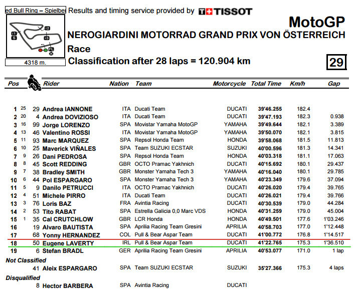 Classification.pdf - AustrianGP Race.bmp