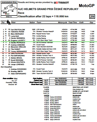 Classification.pdf - CzechGP Race.bmp