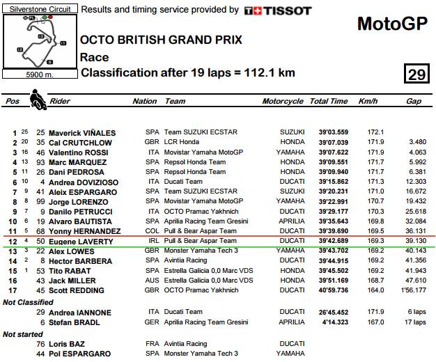 Classification.pdf - BritishGP Race.bmp