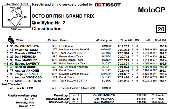 R_Practice CLASSIFICATION - BritishGP Q2.bmp